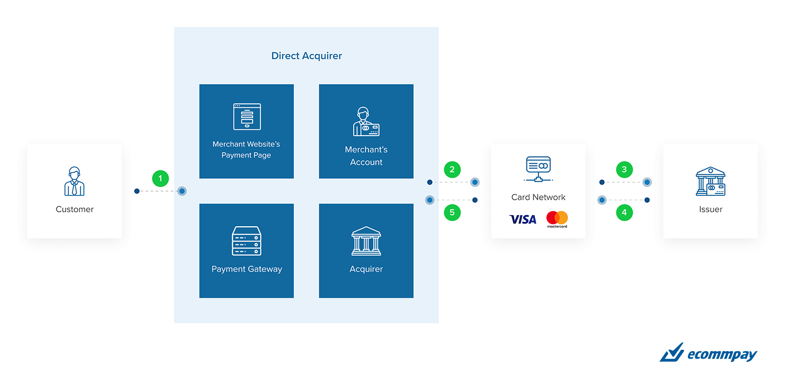 Direct acquirer payment scheme