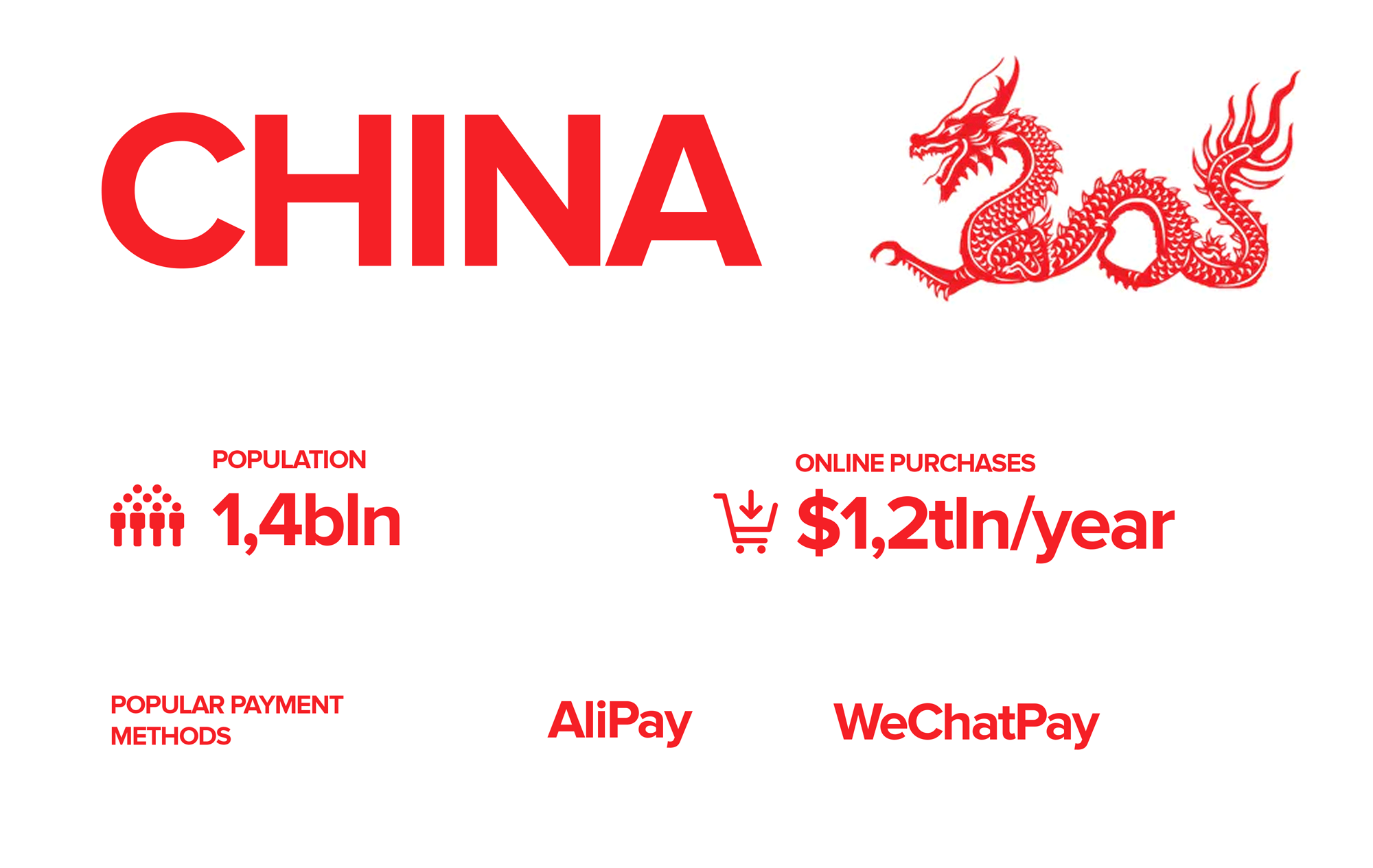 Specifics of Chinese payments market