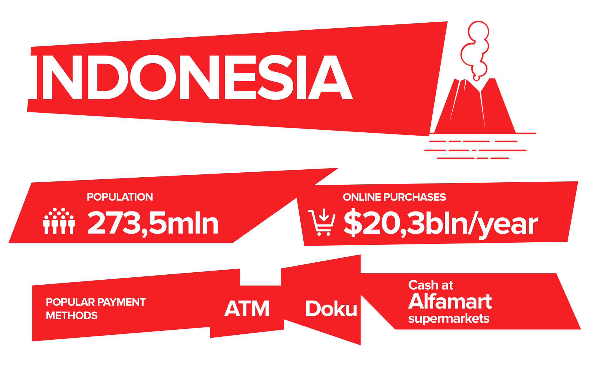 Specifics of Indonesian payments market