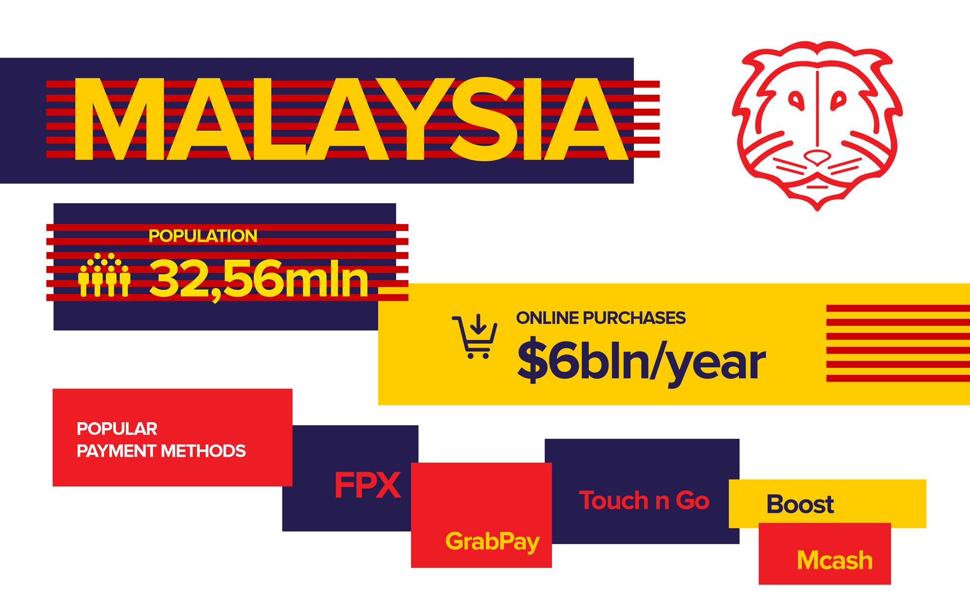 Specifics of Malaysian payments market