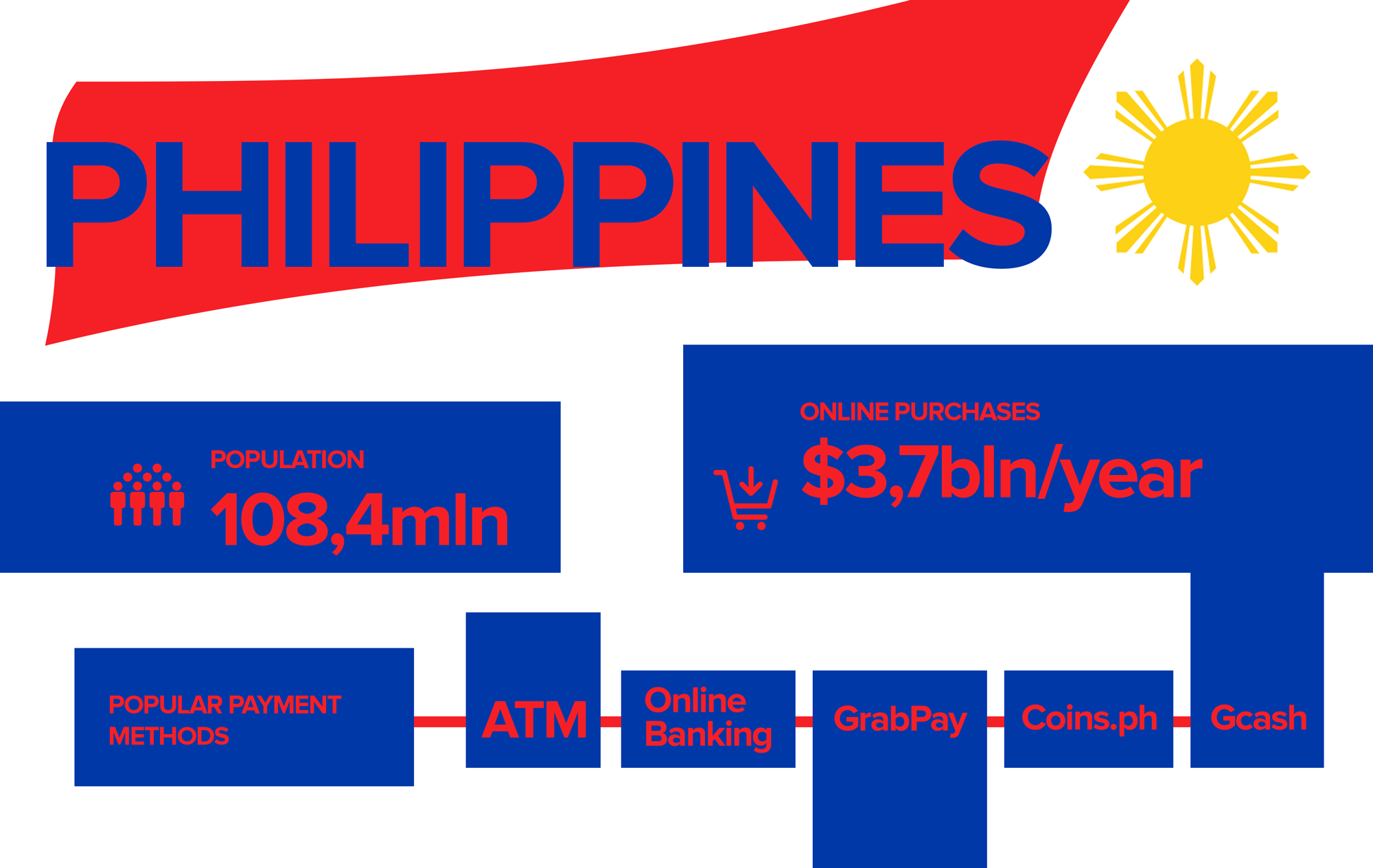 Specifics of Philippines payments market