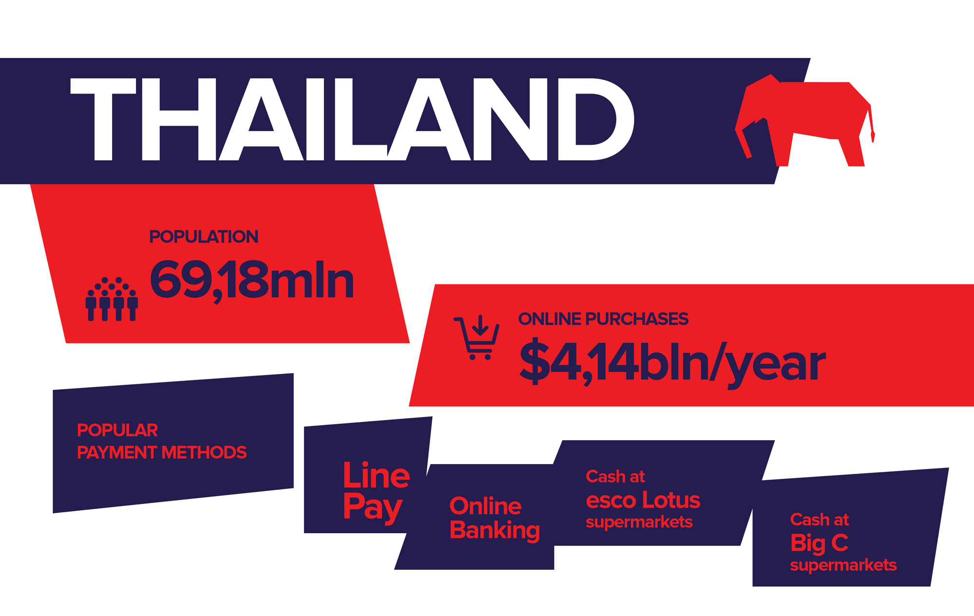 Specifics of Thailand's payments market