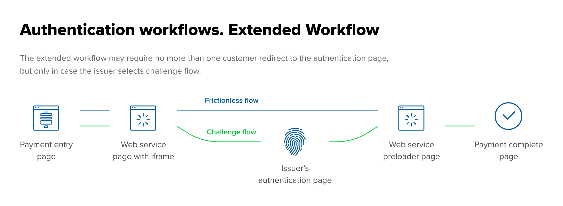 Authentication workflows. extended workflow